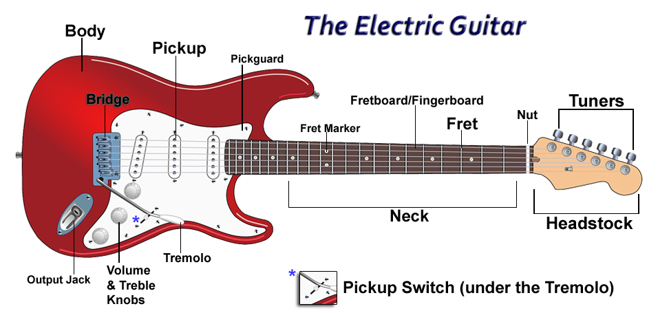 guitar anatomy guitar lessons university. Black Bedroom Furniture Sets. Home Design Ideas