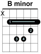 B-Minor-Barre-Chord-block
