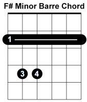 F#-MINOR-CHORD-BLOCK